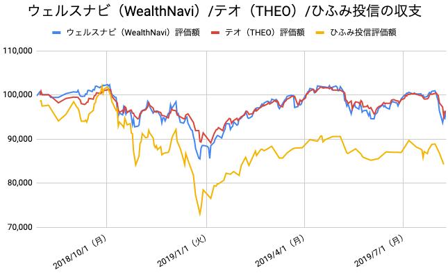 【運用54週目】WealthNavi(ウェルスナビ)とTHEO(テオ)とひふみ投信の比較