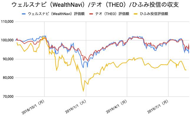 【運用55週目】WealthNavi(ウェルスナビ)とTHEO(テオ)とひふみ投信の比較
