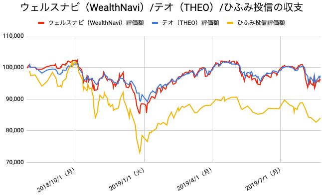 【運用56週目】WealthNavi(ウェルスナビ)とTHEO(テオ)とひふみ投信の比較
