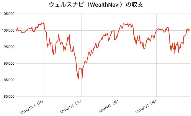【運用60週目】WealthNavi(ウェルスナビ)の運用結果は前週比-493円(-0.49%)
