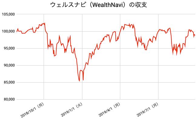 【運用61週目】WealthNavi(ウェルスナビ)の運用結果は前週比-1,274円(-1.27%)