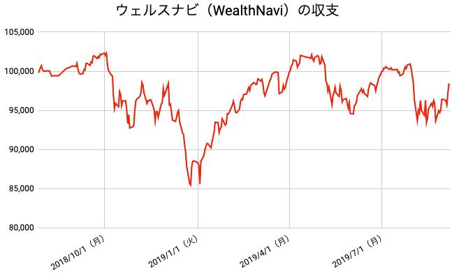 【運用58週目】WealthNavi(ウェルスナビ)の運用結果は前週比+1,822円(+1.89%)