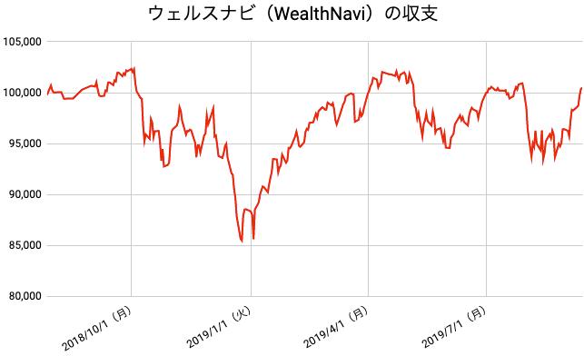 【運用59週目】WealthNavi(ウェルスナビ)の運用結果は前週比+2,260円(+2.30%)