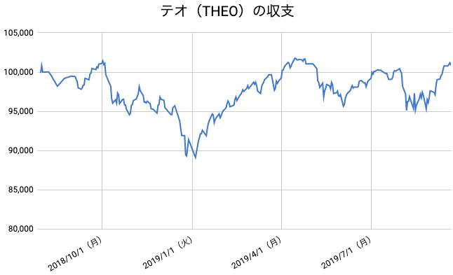 【運用60週目】THEO(テオ)の運用結果は前週比+57円(+0.06%)