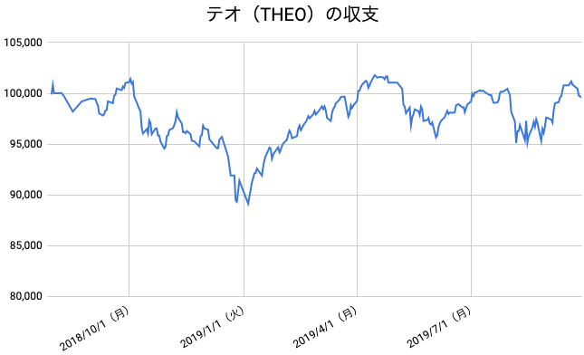 【運用61週目】THEO(テオ)の運用結果は前週比-1,288円(-1.28%)