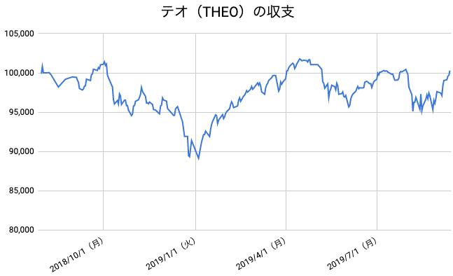 【運用59週目】THEO(テオ)の運用結果は前週比+1,909円(+1.94%)