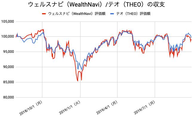 【運用61週目】WealthNavi(ウェルスナビ)とTHEO(テオ)の比較