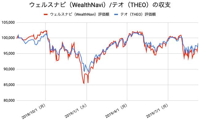 【運用58週目】WealthNavi(ウェルスナビ)とTHEO(テオ)の比較