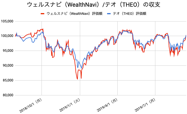 【運用59週目】WealthNavi(ウェルスナビ)とTHEO(テオ)の比較