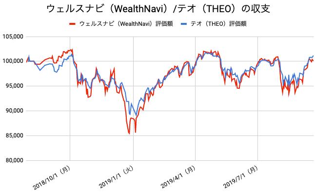 【運用60週目】WealthNavi(ウェルスナビ)とTHEO(テオ)の比較