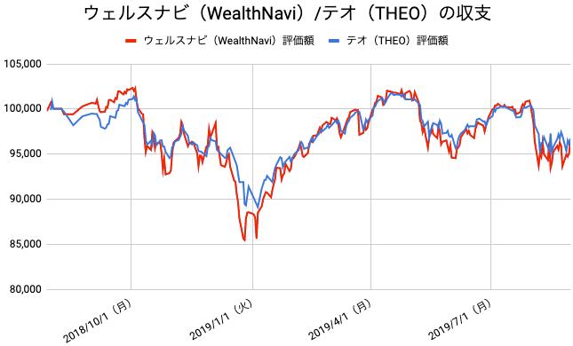 【運用57週目】WealthNavi(ウェルスナビ)とTHEO(テオ)の比較