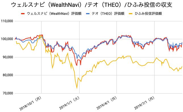 【運用58週目】WealthNavi(ウェルスナビ)とTHEO(テオ)とひふみ投信の比較