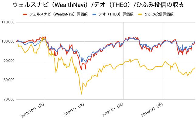 【運用59週目】WealthNavi(ウェルスナビ)とTHEO(テオ)とひふみ投信の比較