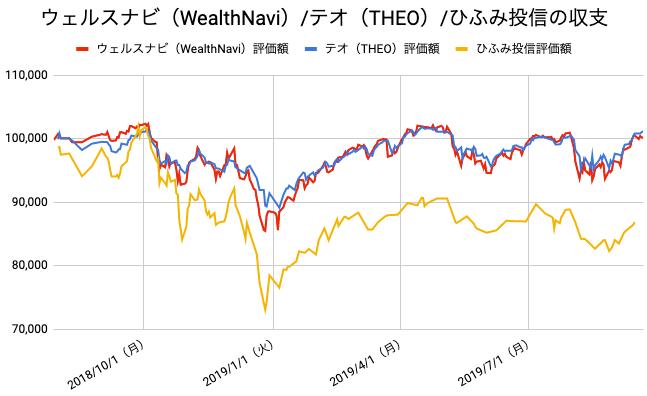 【運用60週目】WealthNavi(ウェルスナビ)とTHEO(テオ)とひふみ投信の比較