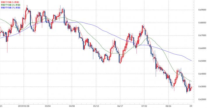 トラリピ運用開始からのNZドル/米ドル 日足チャート(移動平均線付き)
