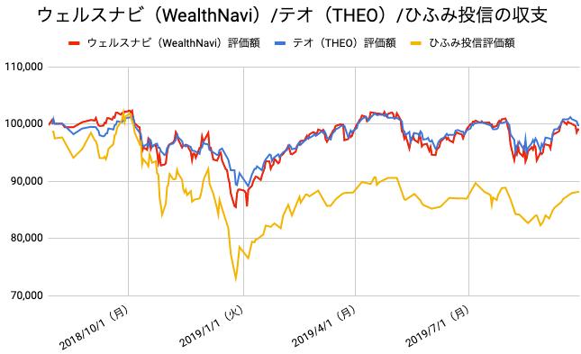 【運用61週目】WealthNavi(ウェルスナビ)とTHEO(テオ)とひふみ投信の比較