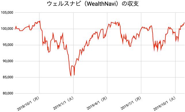 【運用65週目】WealthNavi(ウェルスナビ)の運用結果は前週比+1,286円(+1.28%)