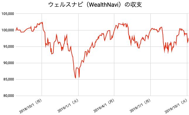 【運用62週目】WealthNavi(ウェルスナビ)の運用結果は前週比-1,089円(-1.10%)