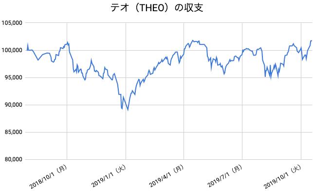 【運用64週目】THEO(テオ)の運用結果は前週比+1,866円(+1.87%)