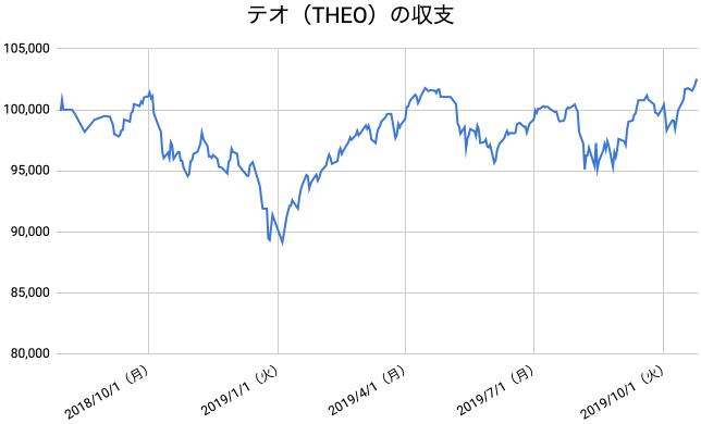 【運用65週目】THEO(テオ)の運用結果は前週比+626円(+0.62%)