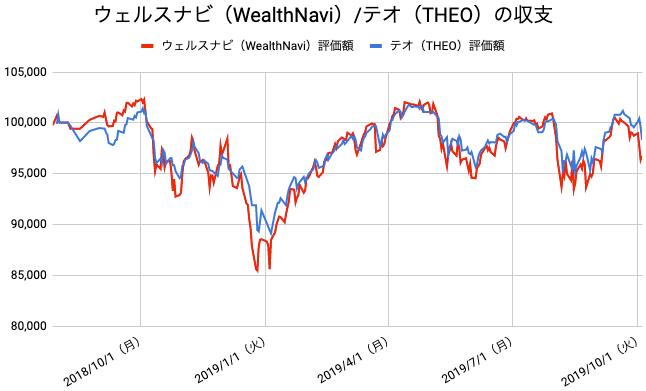 【運用62週目】WealthNavi(ウェルスナビ)とTHEO(テオ)の比較