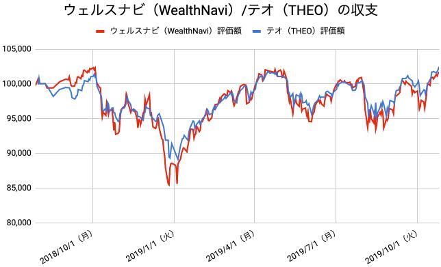 【運用65週目】WealthNavi(ウェルスナビ)とTHEO(テオ)の比較