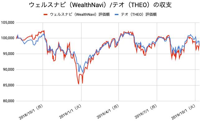 【運用63週目】WealthNavi(ウェルスナビ)とTHEO(テオ)の比較