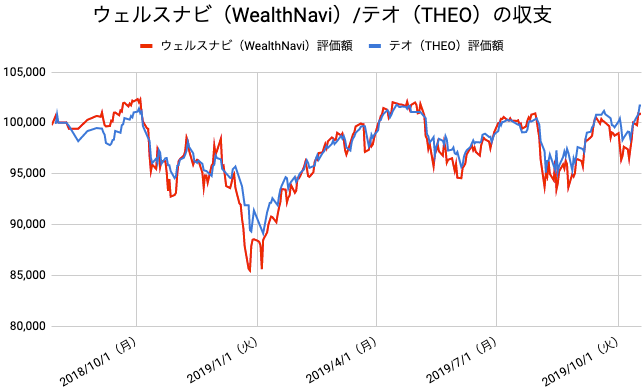 【運用64週目】WealthNavi(ウェルスナビ)とTHEO(テオ)の比較
