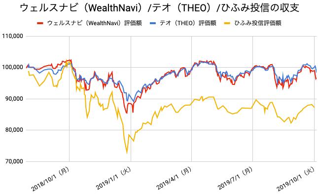 【運用62週目】WealthNavi(ウェルスナビ)とTHEO(テオ)とひふみ投信の比較