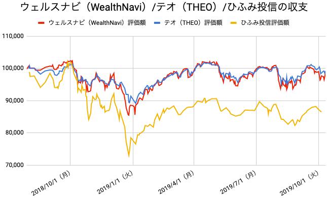 【運用63週目】WealthNavi(ウェルスナビ)とTHEO(テオ)とひふみ投信の比較