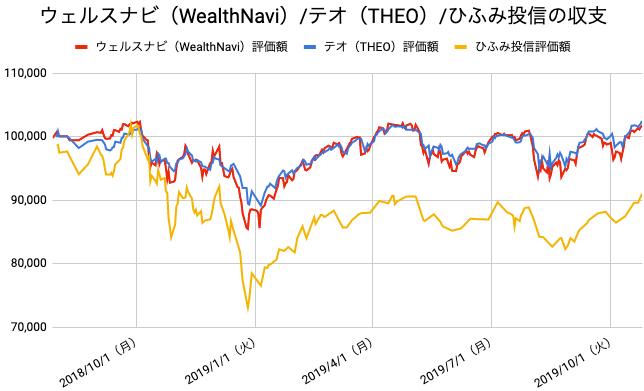 【運用65週目】WealthNavi(ウェルスナビ)とTHEO(テオ)とひふみ投信の比較