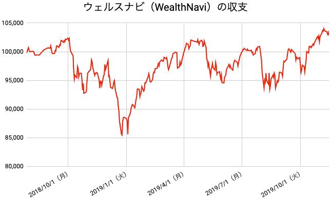 【運用68週目】WealthNavi(ウェルスナビ)の運用結果は前週比-47円(-0.05%)