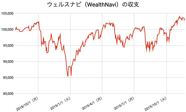 【運用69週目】WealthNavi(ウェルスナビ)の運用結果は前週比-493円(-0.48%)