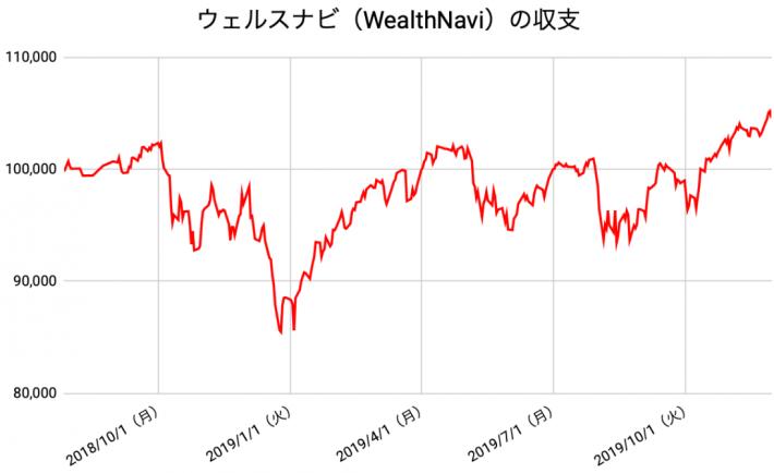 【運用70週目】WealthNavi(ウェルスナビ)の運用結果は前週比+1,400円(+1.36%)