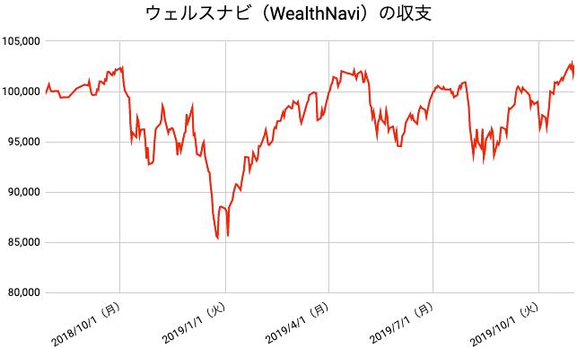 【運用66週目】WealthNavi(ウェルスナビ)の運用結果は前週比+628円(+0.62%)