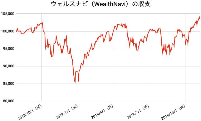【運用67週目】WealthNavi(ウェルスナビ)の運用結果は前週比+1,081円(+1.05%)