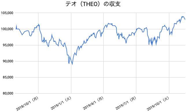 【運用68週目】THEO(テオ)の運用結果は前週比-1,008円(-0.97%)