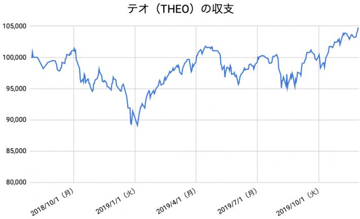 【運用70週目】THEO(テオ)の運用結果は前週比+1,503円(+1.46%)