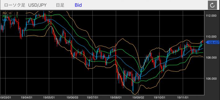 米ドル/円(USD/JPY)の日足チャート(ボリンジャーバンド付き)