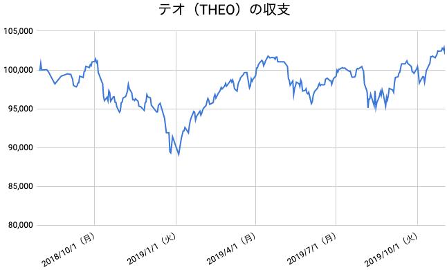 【運用66週目】THEO(テオ)の運用結果は前週比-388円(-0.38%)