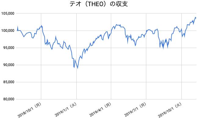 【運用67週目】THEO(テオ)の運用結果は前週比+1,877円(+1.84%)