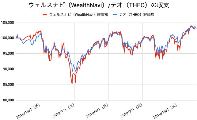 【運用69週目】WealthNavi(ウェルスナビ)とTHEO(テオ)の比較