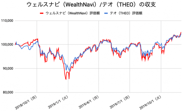 【運用70週目】WealthNavi(ウェルスナビ)とTHEO(テオ)の比較