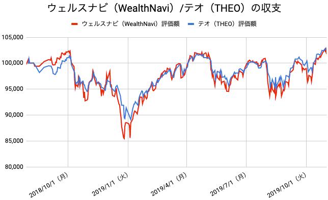 【運用66週目】WealthNavi(ウェルスナビ)とTHEO(テオ)の比較