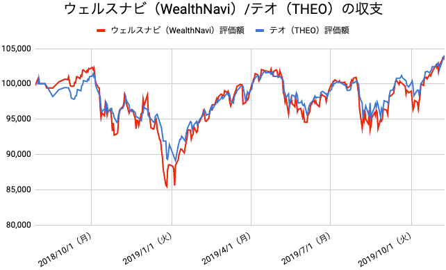 【運用67週目】WealthNavi(ウェルスナビ)とTHEO(テオ)の比較