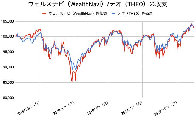 【運用68週目】WealthNavi(ウェルスナビ)とTHEO(テオ)の比較