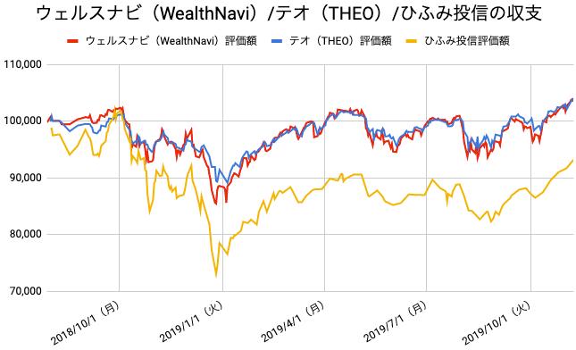 【運用67週目】WealthNavi(ウェルスナビ)とTHEO(テオ)とひふみ投信の比較