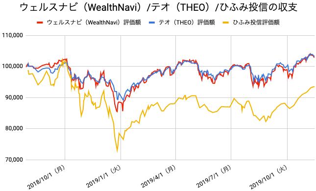 【運用68週目】WealthNavi(ウェルスナビ)とTHEO(テオ)とひふみ投信の比較