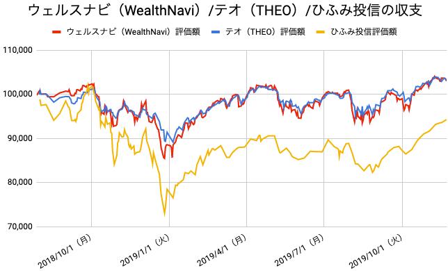 【運用69週目】WealthNavi(ウェルスナビ)とTHEO(テオ)とひふみ投信の比較