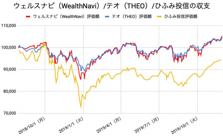 【運用70週目】WealthNavi(ウェルスナビ)とTHEO(テオ)とひふみ投信の比較